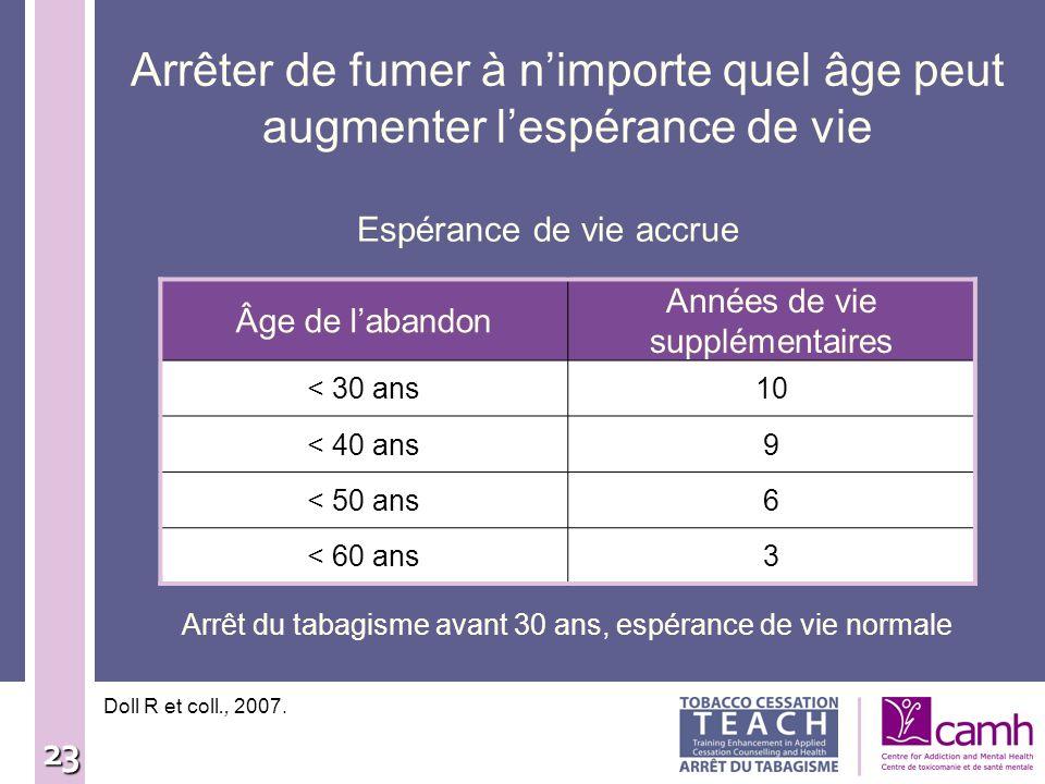 Arrêter de fumer à n'importe quel âge peut augmenter l'espérance de vie