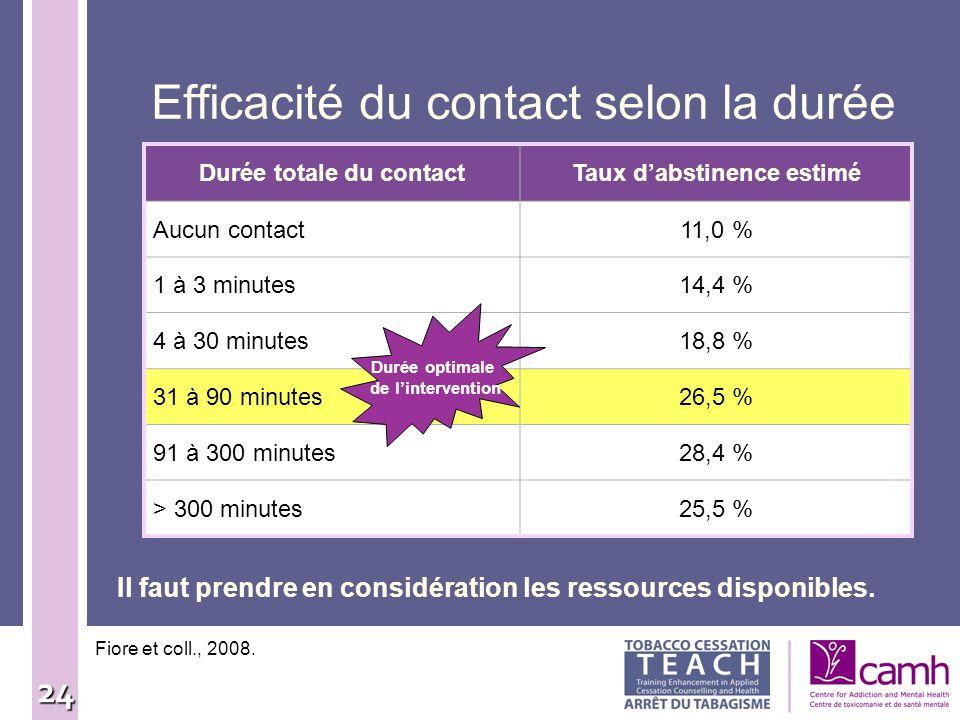 Efficacité du contact selon la durée