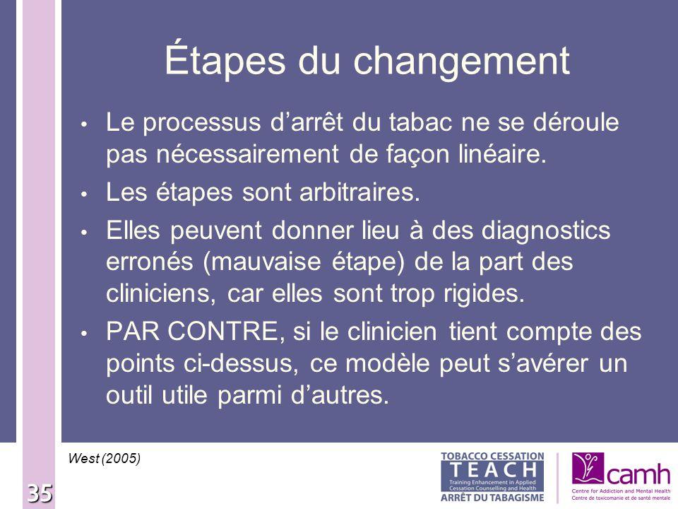Étapes du changement Le processus d'arrêt du tabac ne se déroule pas nécessairement de façon linéaire.