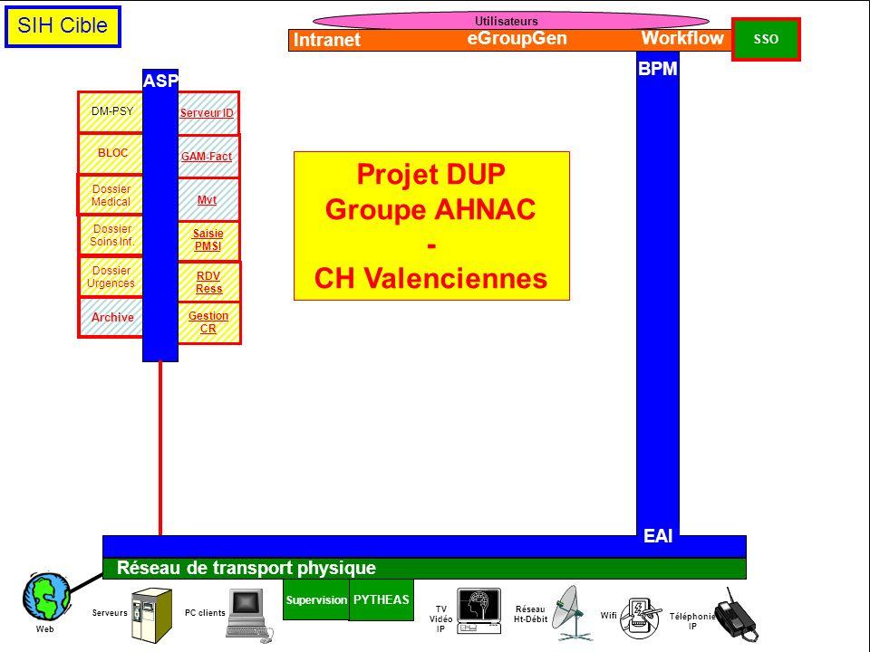 Projet DUP Groupe AHNAC - CH Valenciennes