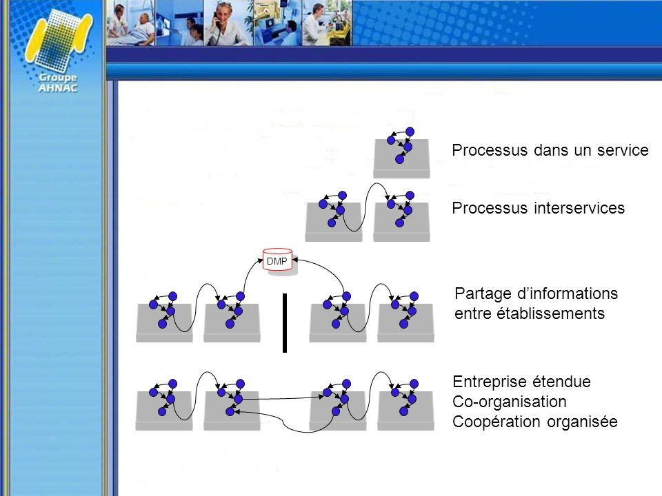 Processus dans un service