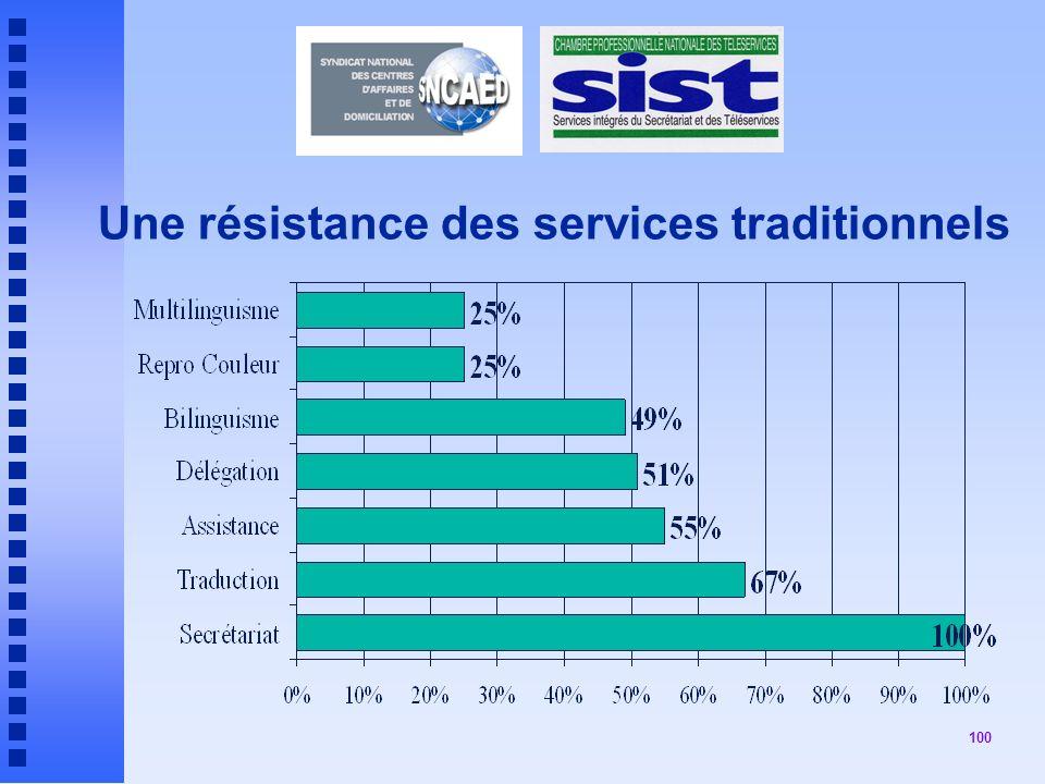Une résistance des services traditionnels