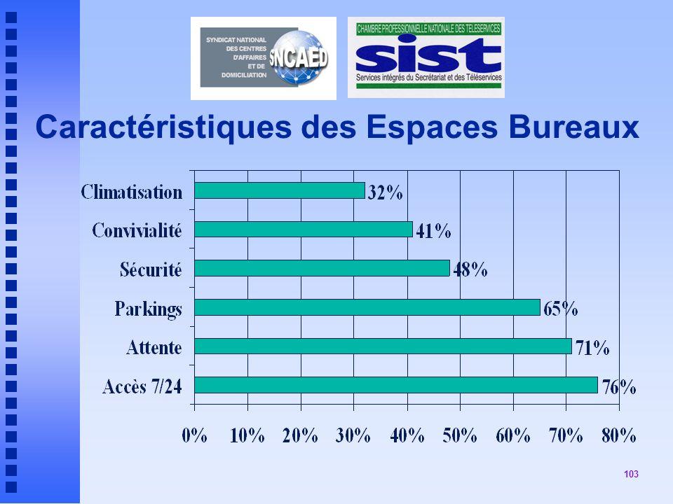 Caractéristiques des Espaces Bureaux