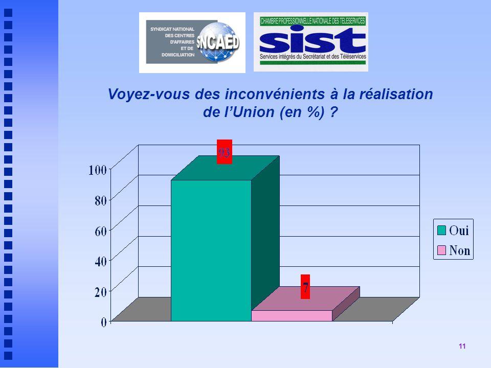 Voyez-vous des inconvénients à la réalisation de l'Union (en %)
