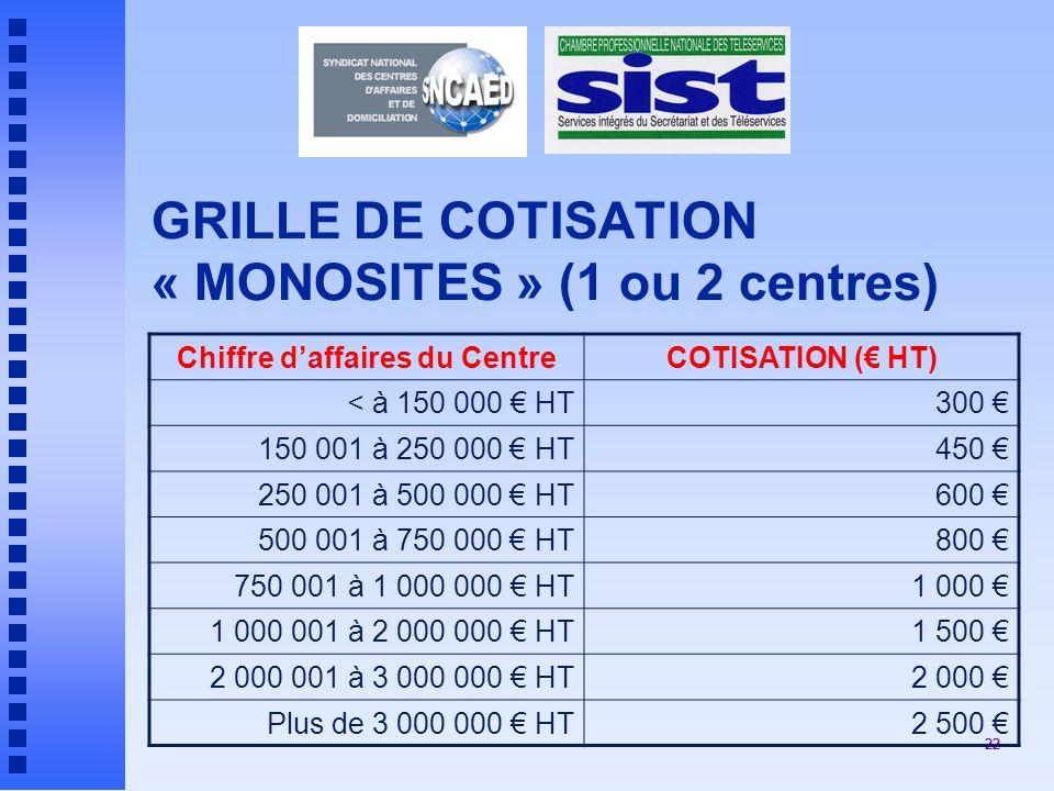 GRILLE DE COTISATION « MONOSITES » (1 ou 2 centres)