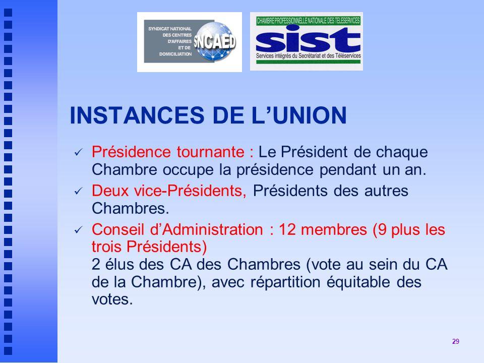 INSTANCES DE L'UNION Présidence tournante : Le Président de chaque Chambre occupe la présidence pendant un an.