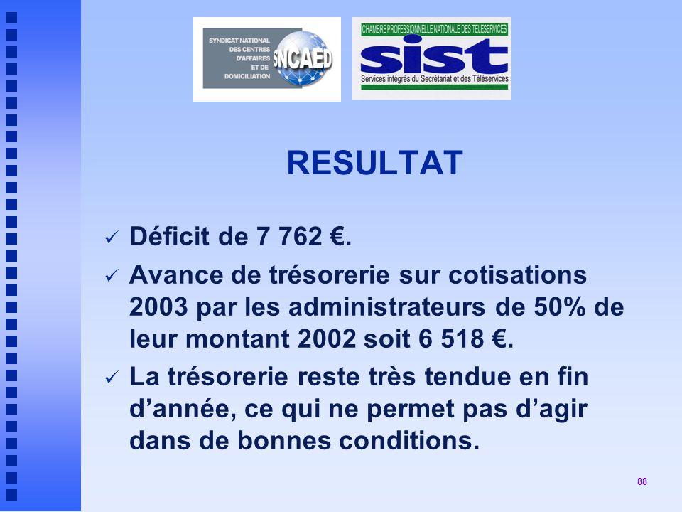 RESULTAT Déficit de 7 762 €. Avance de trésorerie sur cotisations 2003 par les administrateurs de 50% de leur montant 2002 soit 6 518 €.