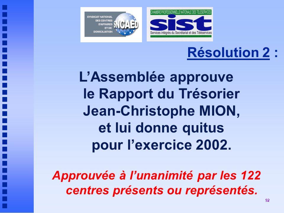Approuvée à l'unanimité par les 122 centres présents ou représentés.