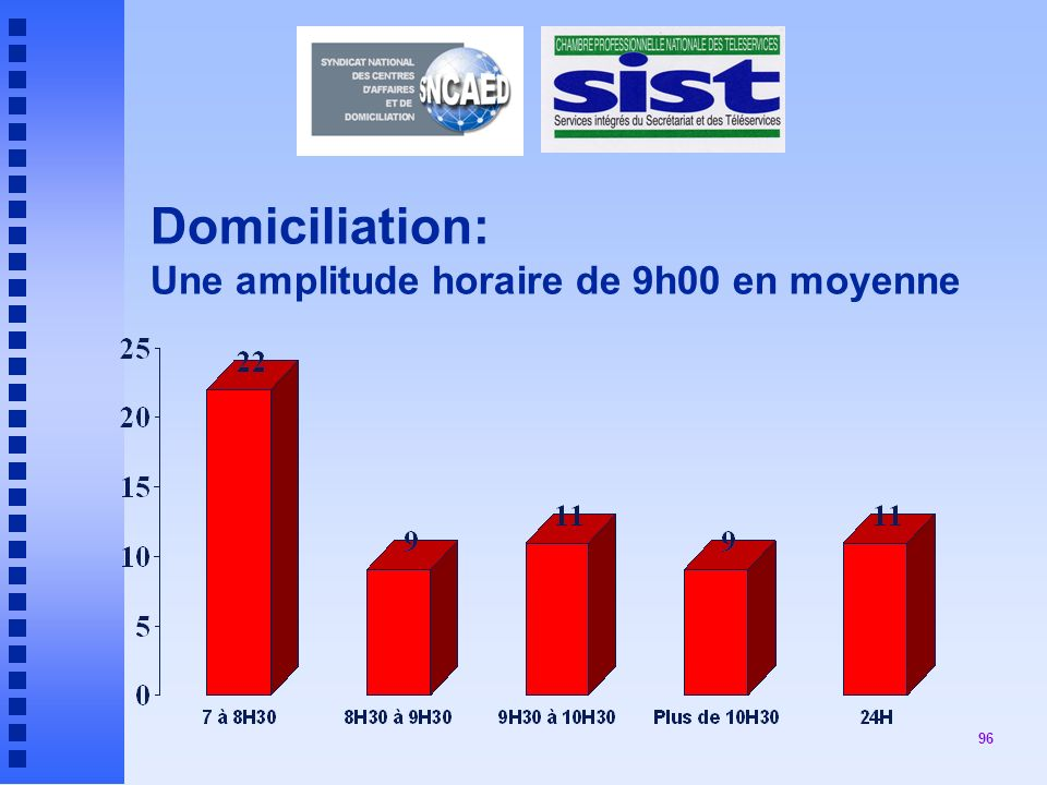 Domiciliation: Une amplitude horaire de 9h00 en moyenne