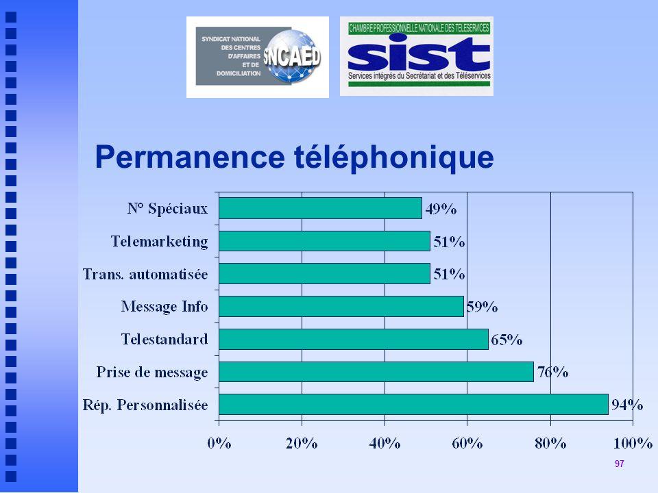 Permanence téléphonique