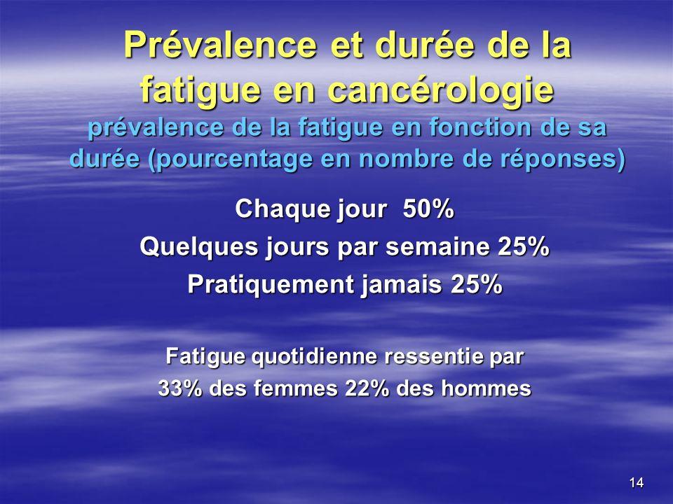 Prévalence et durée de la fatigue en cancérologie prévalence de la fatigue en fonction de sa durée (pourcentage en nombre de réponses)