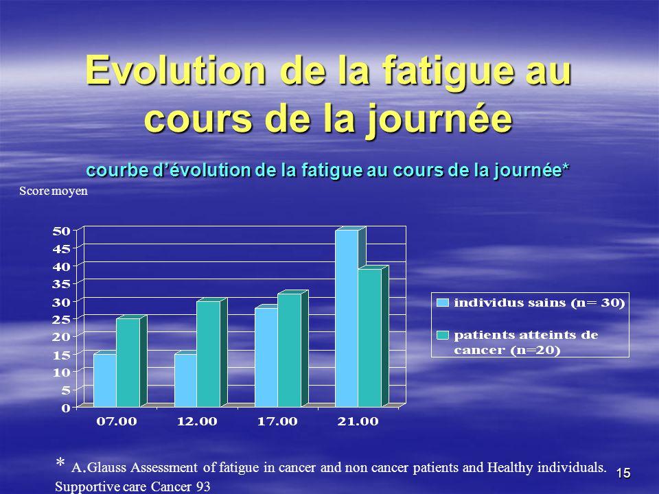 Evolution de la fatigue au cours de la journée courbe d'évolution de la fatigue au cours de la journée*