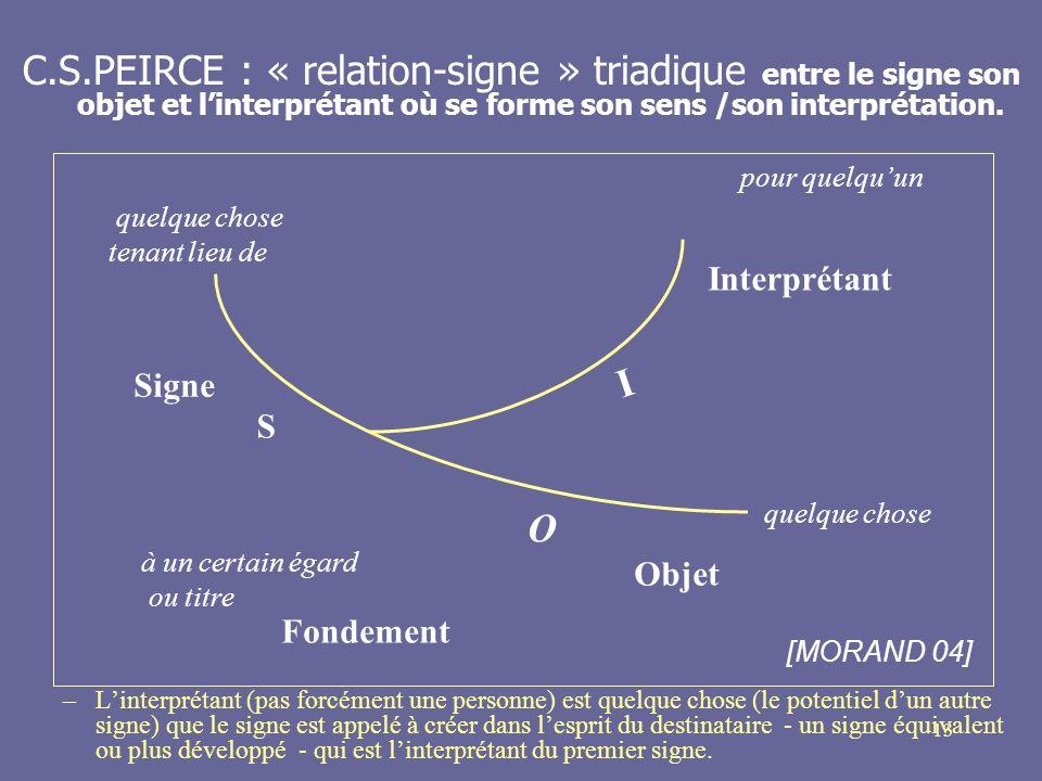 C.S.PEIRCE : « relation-signe » triadique entre le signe son objet et l'interprétant où se forme son sens /son interprétation.