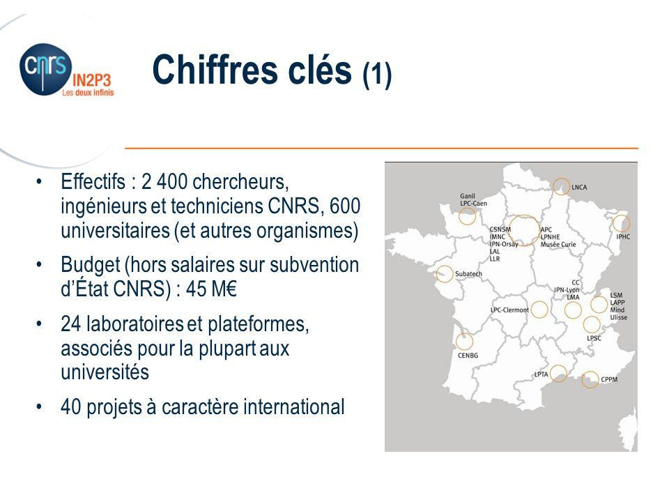 Chiffres clés (1) Effectifs : 2 400 chercheurs, ingénieurs et techniciens CNRS, 600 universitaires (et autres organismes)