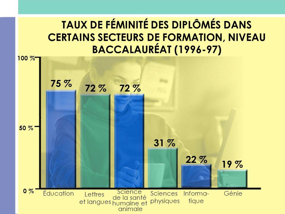 TAUX DE FÉMINITÉ DES DIPLÔMÉS DANS CERTAINS SECTEURS DE FORMATION, NIVEAU BACCALAURÉAT (1996-97)