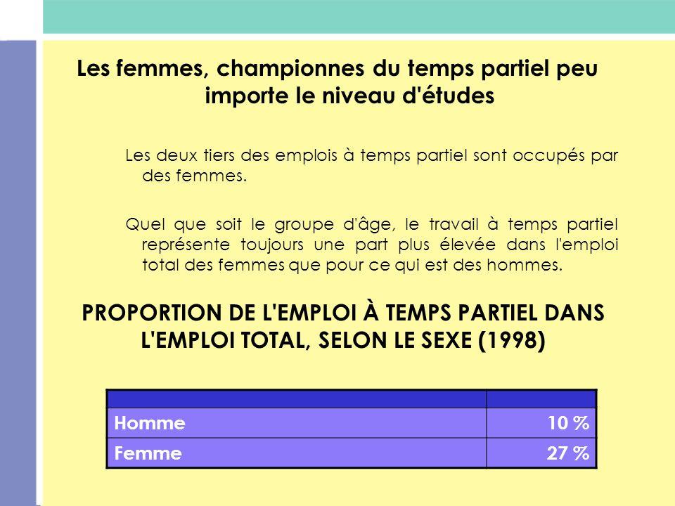 Les femmes, championnes du temps partiel peu importe le niveau d études