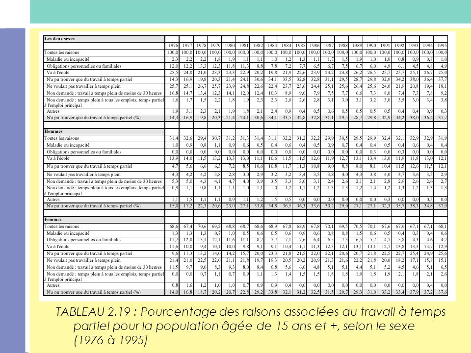 TABLEAU 2.19 : Pourcentage des raisons associées au travail à temps partiel pour la population âgée de 15 ans et +, selon le sexe (1976 à 1995)