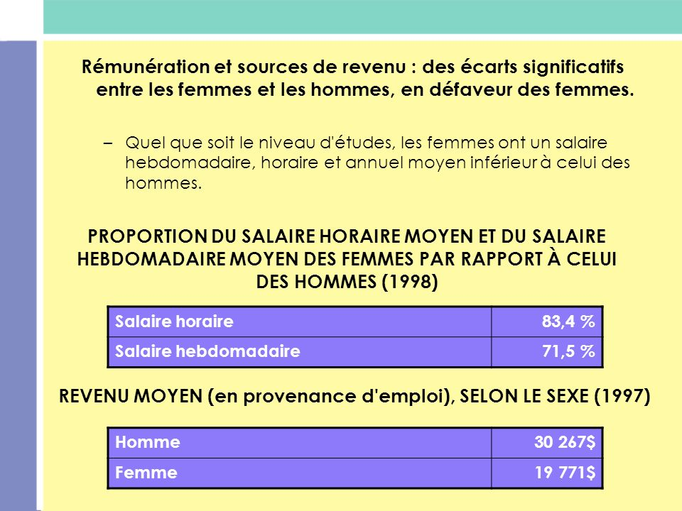 REVENU MOYEN (en provenance d emploi), SELON LE SEXE (1997)