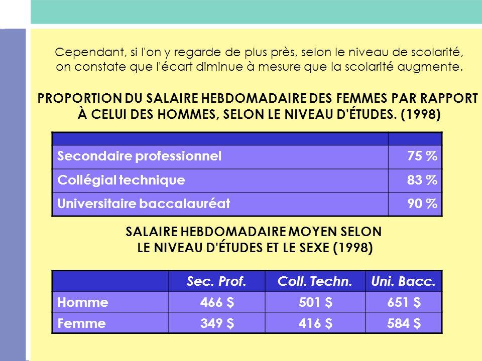 PROPORTION DU SALAIRE HEBDOMADAIRE DES FEMMES PAR RAPPORT
