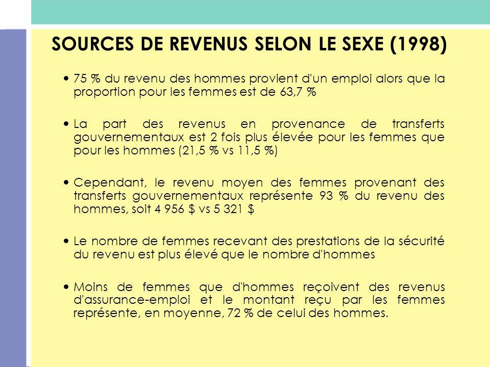SOURCES DE REVENUS SELON LE SEXE (1998)