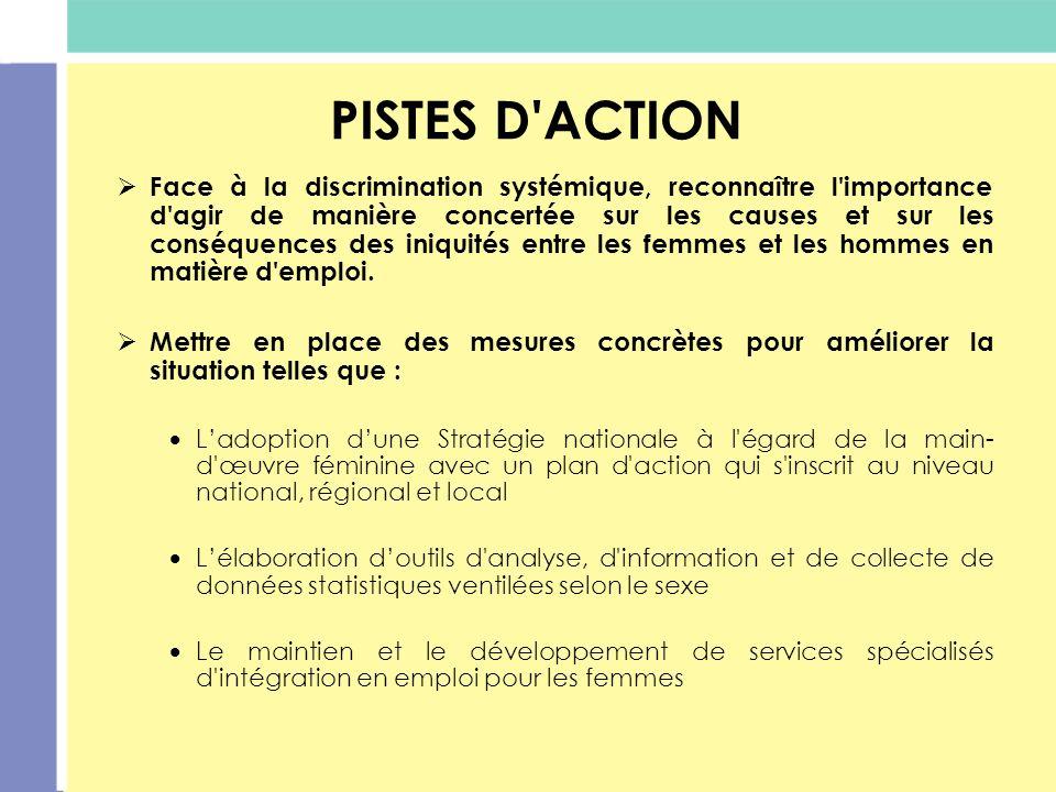 PISTES D ACTION