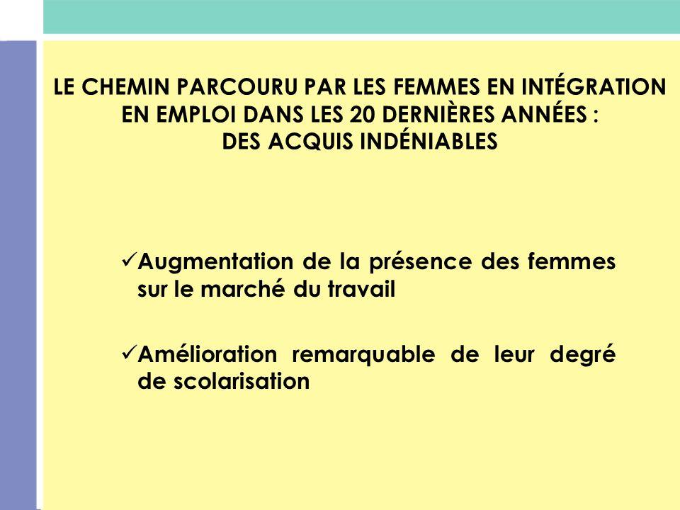 LE CHEMIN PARCOURU PAR LES FEMMES EN INTÉGRATION EN EMPLOI DANS LES 20 DERNIÈRES ANNÉES : DES ACQUIS INDÉNIABLES