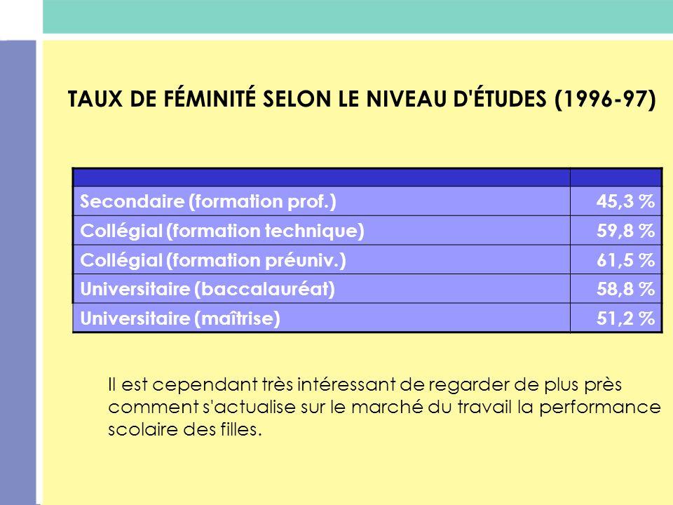 TAUX DE FÉMINITÉ SELON LE NIVEAU D ÉTUDES (1996-97)