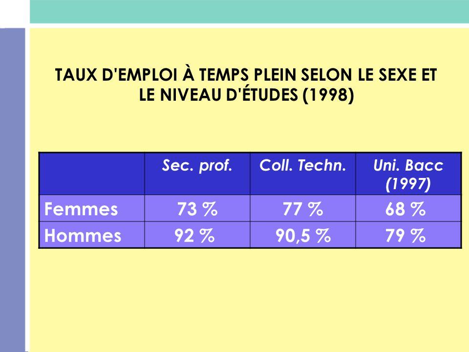 TAUX D EMPLOI À TEMPS PLEIN SELON LE SEXE ET LE NIVEAU D ÉTUDES (1998)