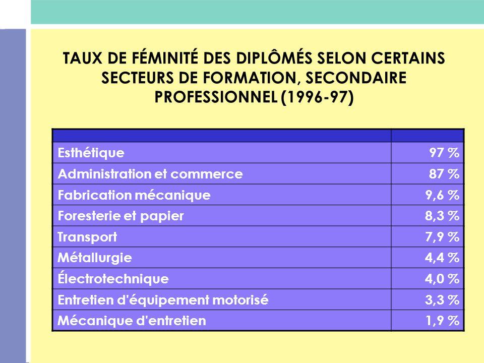 TAUX DE FÉMINITÉ DES DIPLÔMÉS SELON CERTAINS SECTEURS DE FORMATION, SECONDAIRE PROFESSIONNEL (1996-97)