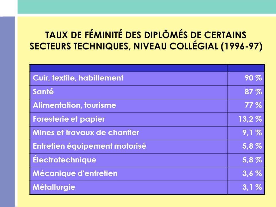 TAUX DE FÉMINITÉ DES DIPLÔMÉS DE CERTAINS SECTEURS TECHNIQUES, NIVEAU COLLÉGIAL (1996-97)