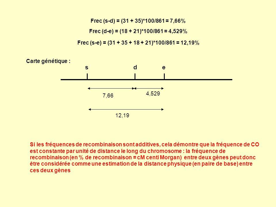 s d e Frec (s-d) = (31 + 35)*100/861 = 7,66%