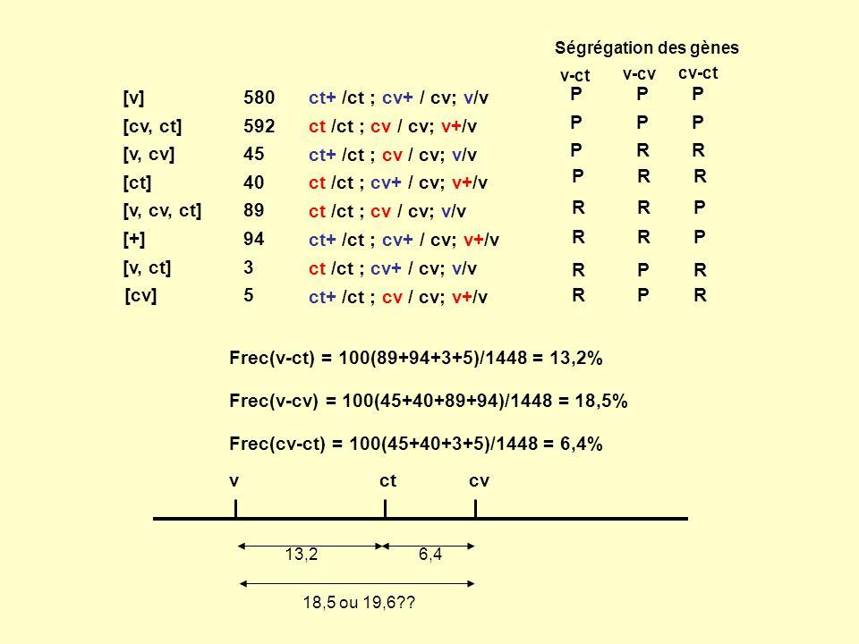 Frec(cv-ct) = 100(45+40+3+5)/1448 = 6,4%