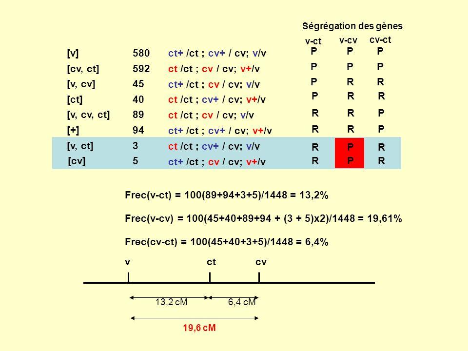 Frec(v-cv) = 100(45+40+89+94 + (3 + 5)x2)/1448 = 19,61%