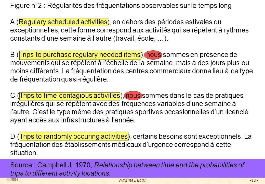 Figure n°2 : Régularités des fréquentations observables sur le temps long