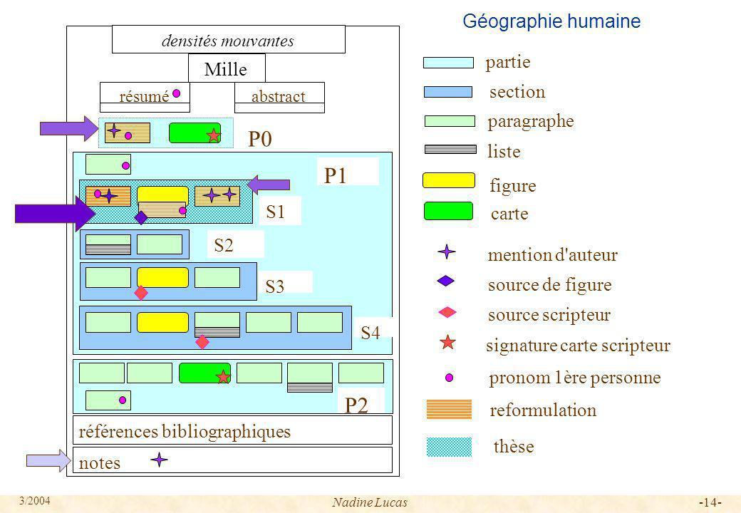 P0 P1 P2 Géographie humaine partie Mille section paragraphe liste