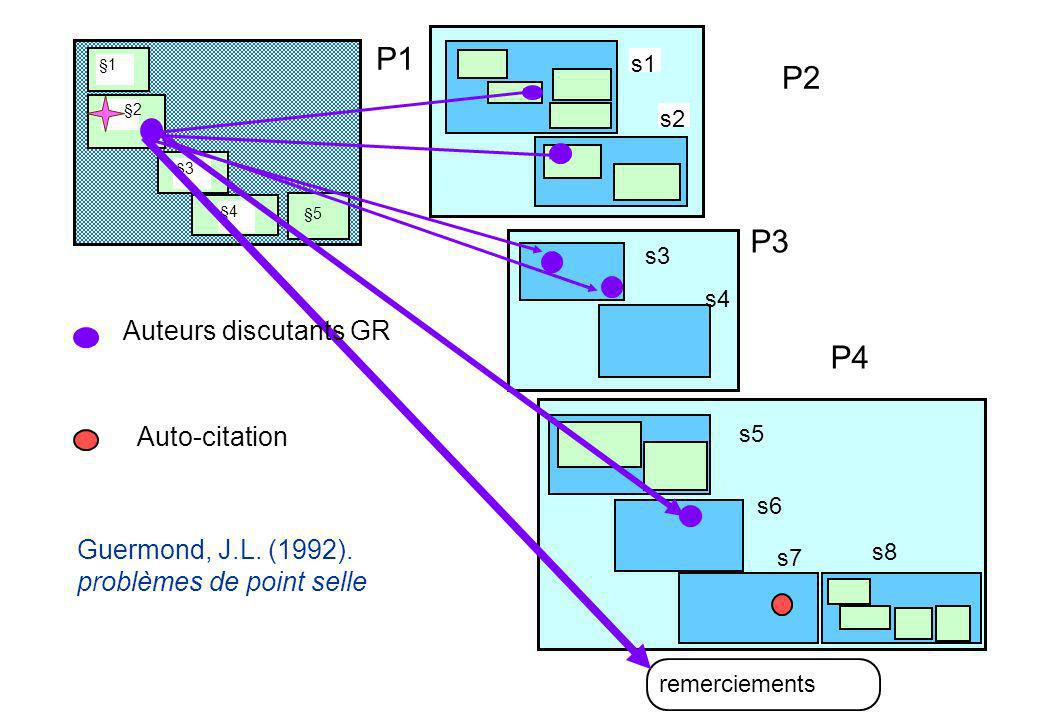 P1 P2 P3 P4 Auteurs discutants GR Auteur de référence T Auto-citation