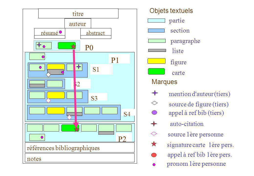 P0 P1 P2 Objets textuels titre partie auteur section paragraphe liste