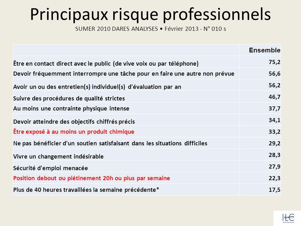 Principaux risque professionnels SUMER 2010 DARES ANALYSES • Février 2013 - N° 010 s
