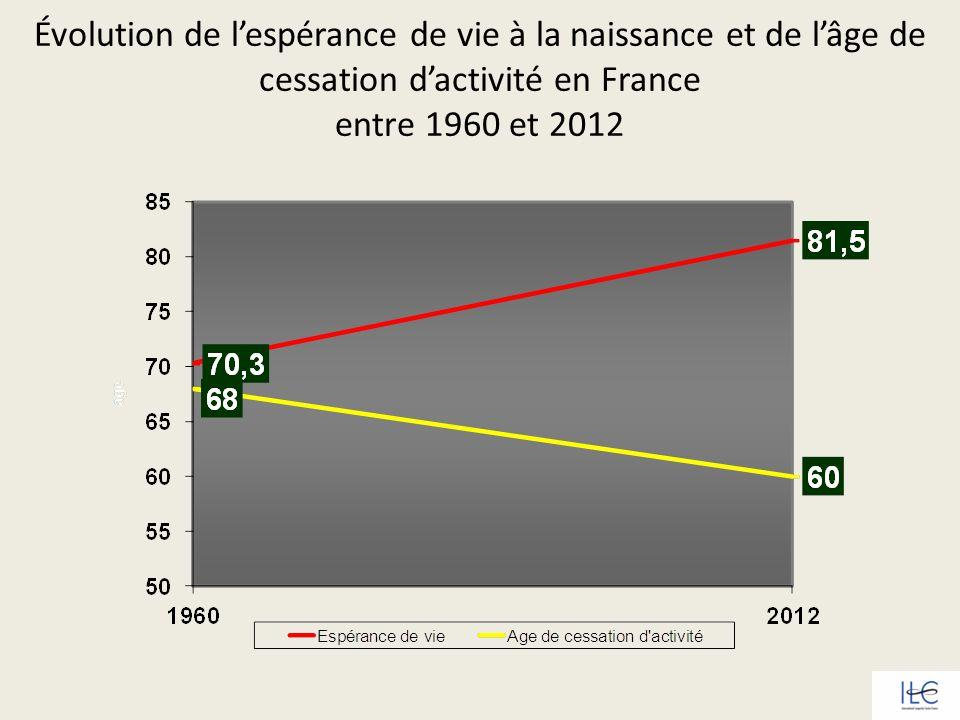 Évolution de l'espérance de vie à la naissance et de l'âge de cessation d'activité en France entre 1960 et 2012