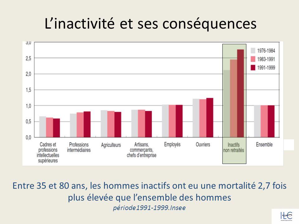 L'inactivité et ses conséquences