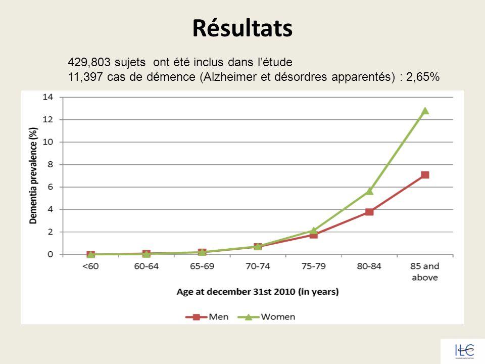 Résultats 429,803 sujets ont été inclus dans l'étude 11,397 cas de démence (Alzheimer et désordres apparentés) : 2,65%