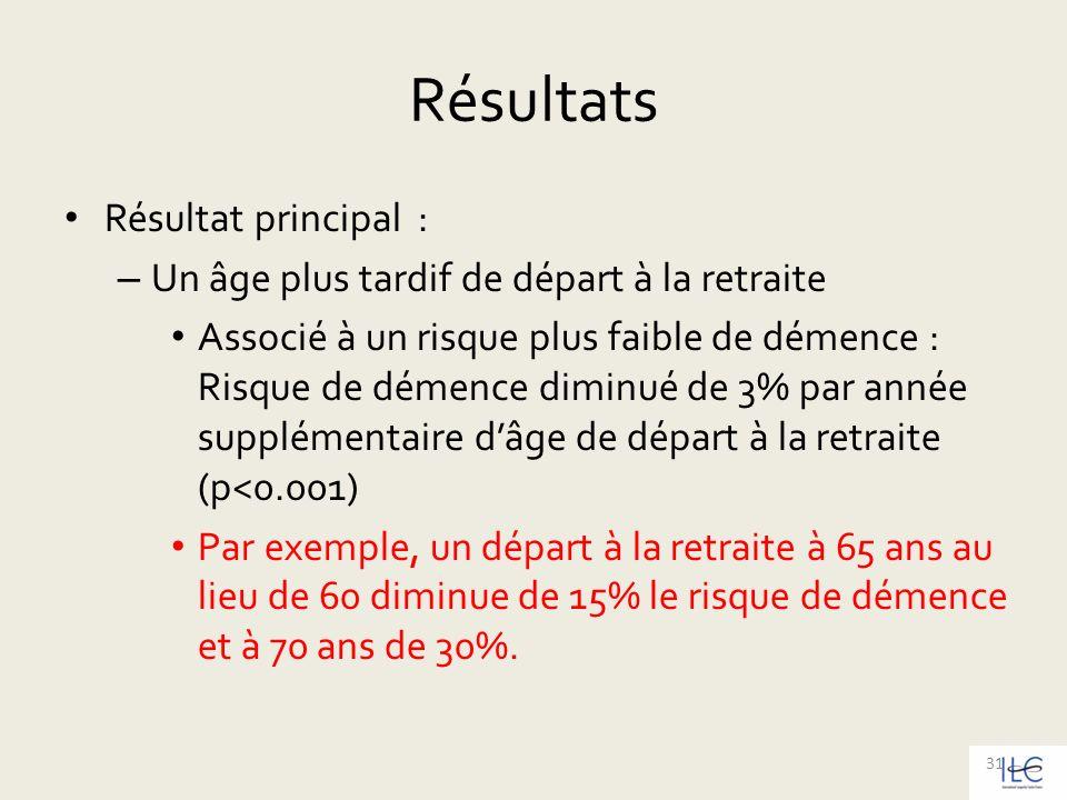Résultats Résultat principal :