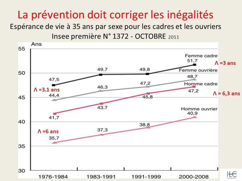 La prévention doit corriger les inégalités Espérance de vie à 35 ans par sexe pour les cadres et les ouvriers Insee première N° 1372 - OCTOBRE 2011