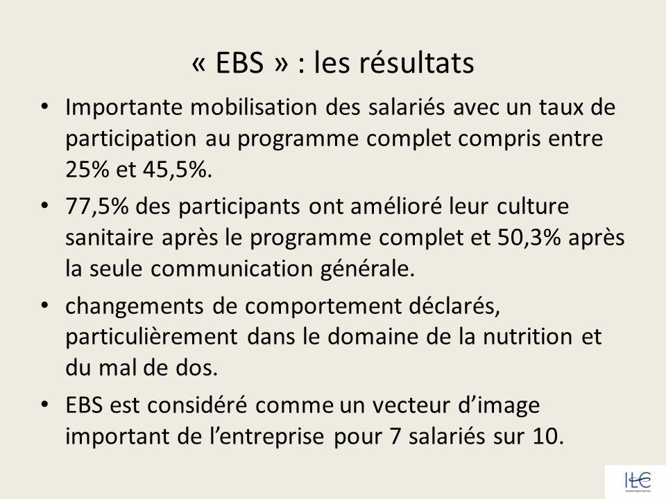« EBS » : les résultats Importante mobilisation des salariés avec un taux de participation au programme complet compris entre 25% et 45,5%.