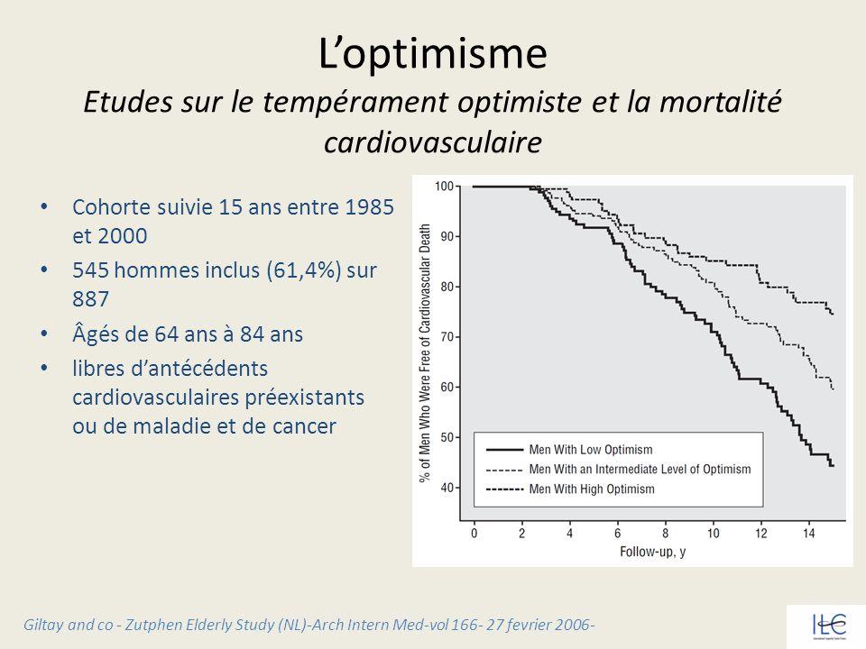 L'optimisme Etudes sur le tempérament optimiste et la mortalité cardiovasculaire