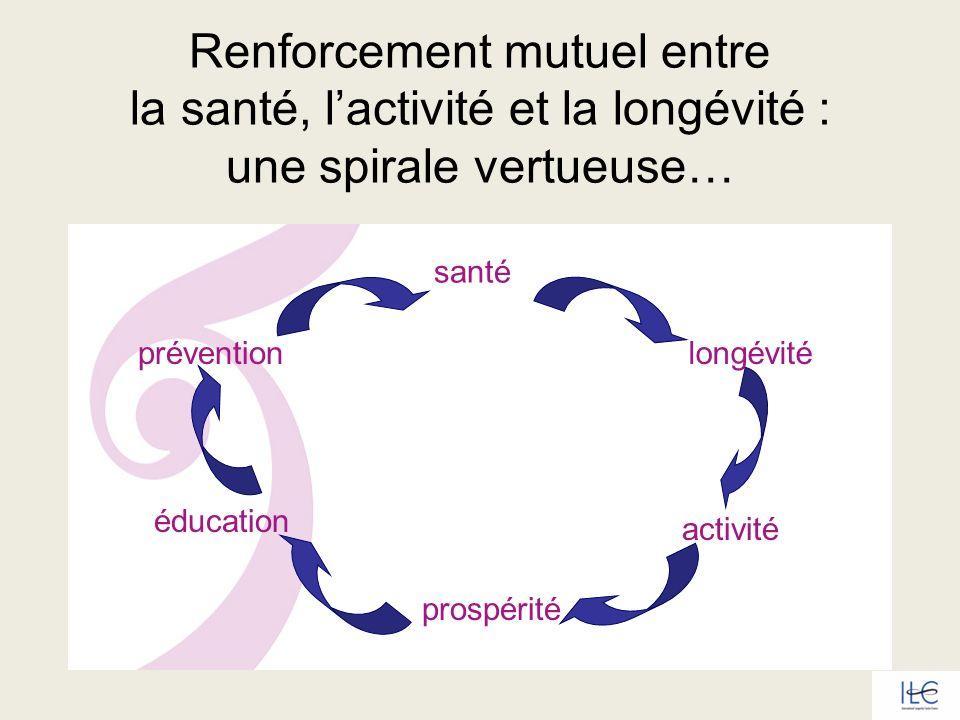 Renforcement mutuel entre