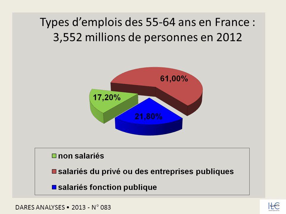 Types d'emplois des 55-64 ans en France :