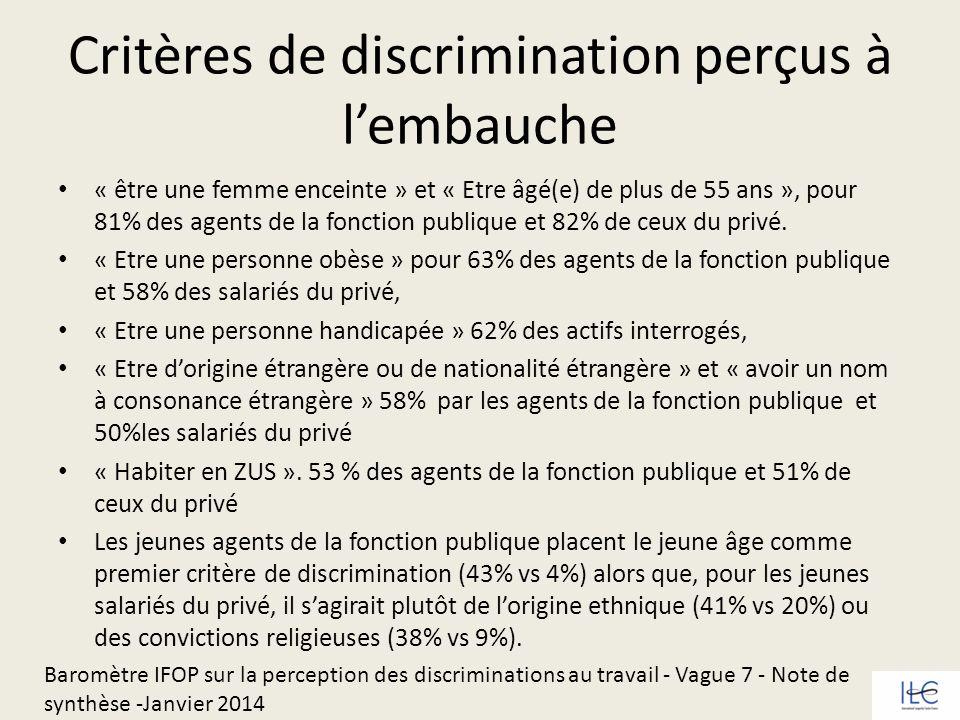 Critères de discrimination perçus à l'embauche