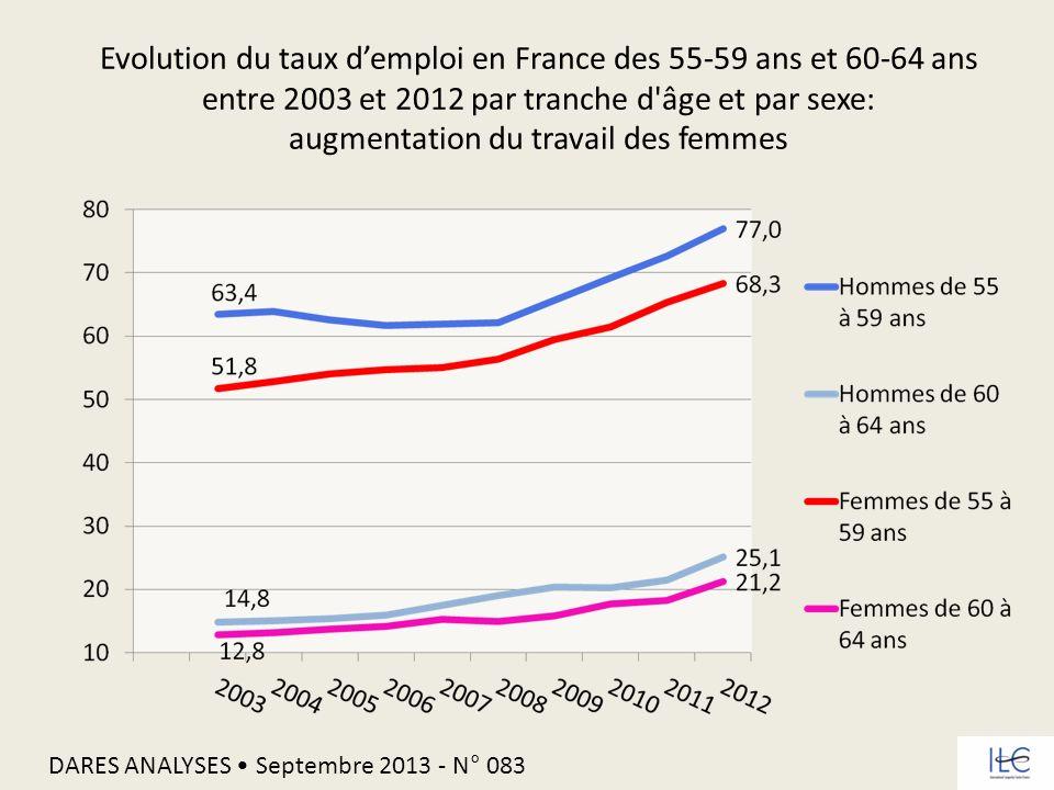 Evolution du taux d'emploi en France des 55-59 ans et 60-64 ans entre 2003 et 2012 par tranche d âge et par sexe: augmentation du travail des femmes