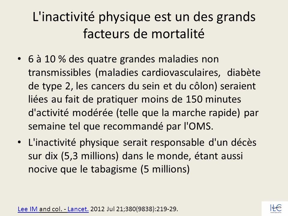 L inactivité physique est un des grands facteurs de mortalité